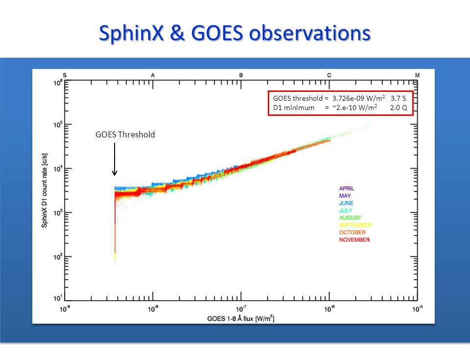 SphinX & GOES observations GOES Threshold GOES threshold = 3.726e-09 W/m 2 3.7 S D1 minimum = ~2.e-10 W/m 2 2.0 Q