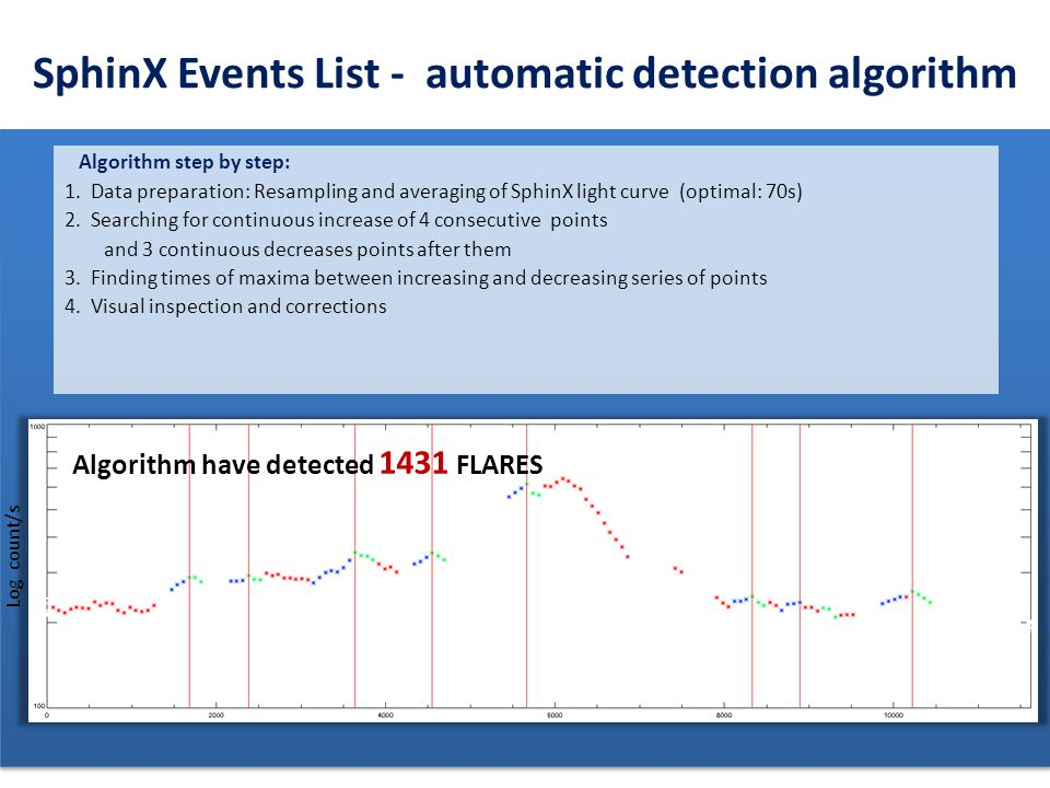 SphinX Events List - automatic detection algorithm EVENT LIST STEP BY STEP: 1. Data preparation: Resampling and averaging of SphinX light curve (optim