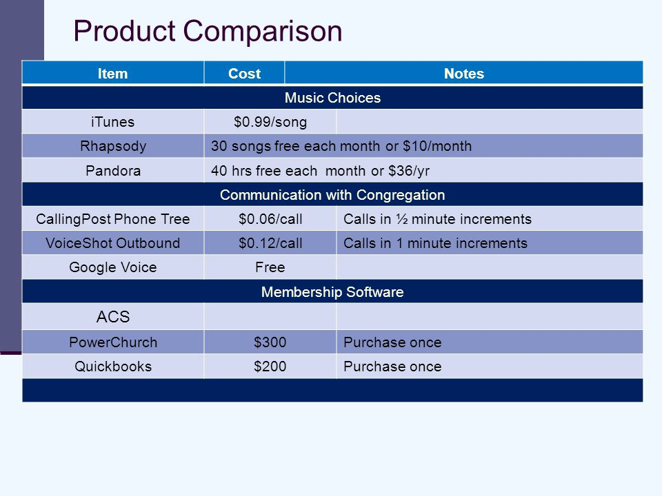 Product Comparison ItemCostNotes Music Choices iTunes$0.99/song Rhapsody30 songs free each month or $10/month Pandora40 hrs free each month or $36/yr Communication with Congregation CallingPost Phone Tree$0.06/callCalls in ½ minute increments VoiceShot Outbound$0.12/callCalls in 1 minute increments Google VoiceFree Membership Software ACS PowerChurch$300Purchase once Quickbooks$200Purchase once