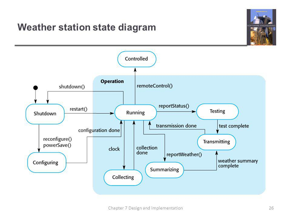 Weather station state diagram 26Chapter 7 Design and implementation