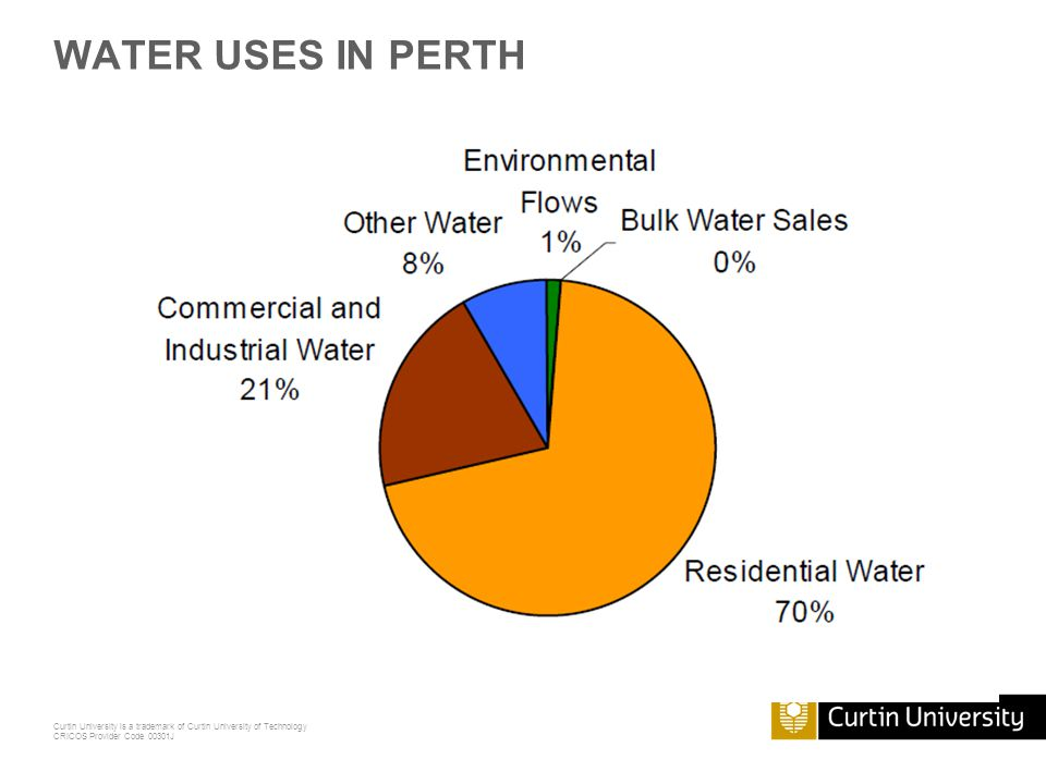 Curtin University is a trademark of Curtin University of Technology CRICOS Provider Code 00301J WATER USES IN PERTH