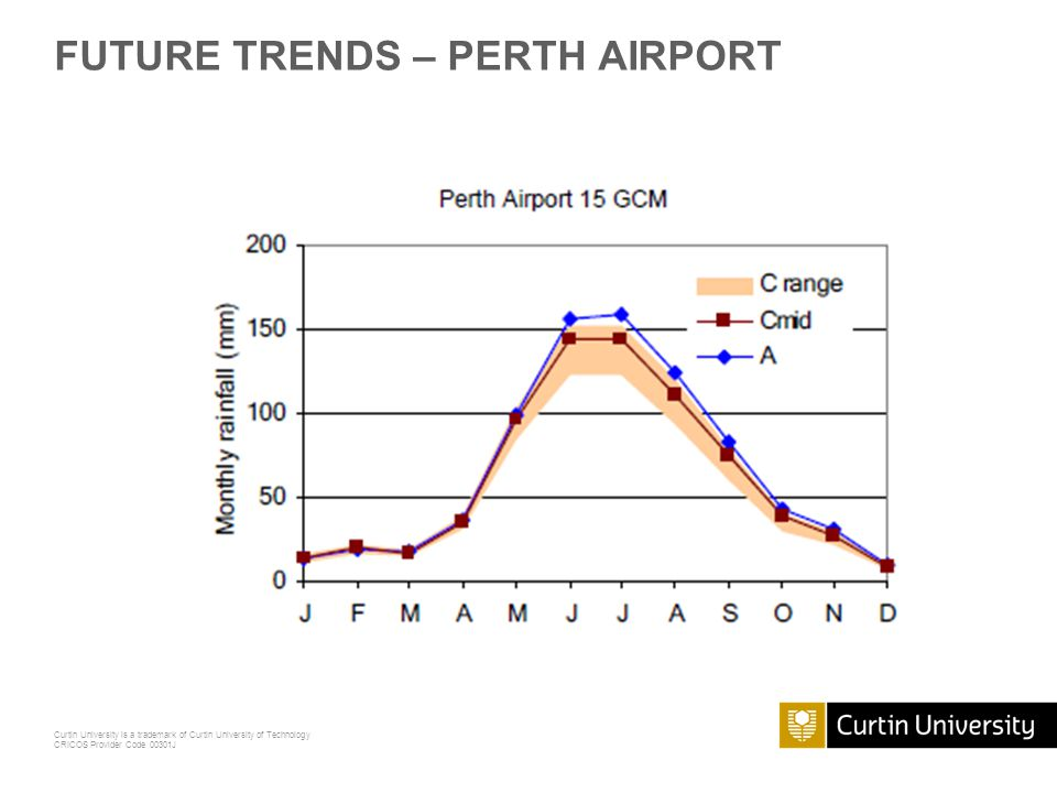Curtin University is a trademark of Curtin University of Technology CRICOS Provider Code 00301J FUTURE TRENDS – PERTH AIRPORT