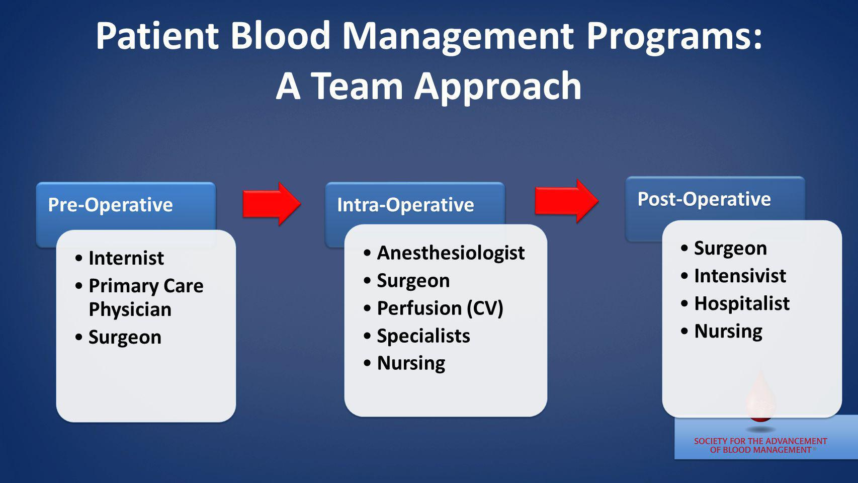 Patient Blood Management Programs: A Team Approach Pre-Operative Internist Primary Care Physician Surgeon Intra-Operative Anesthesiologist Surgeon Per