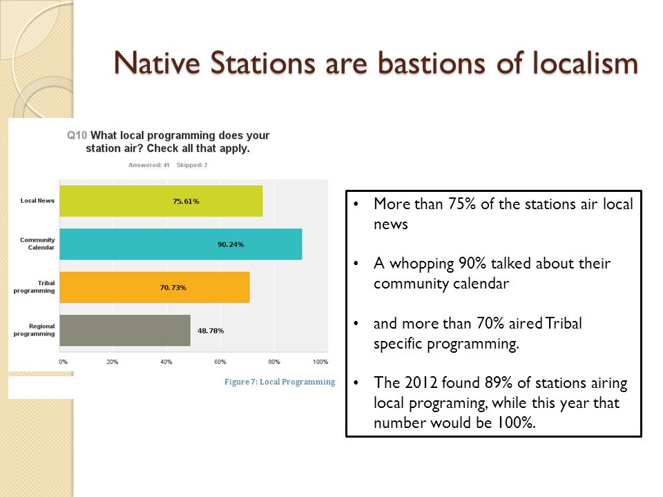 Native Stations are bastions of localism Figure 7: Local Programming More than 75% of the stations air local news A whopping 90% talked about their community calendar and more than 70% aired Tribal specific programming.