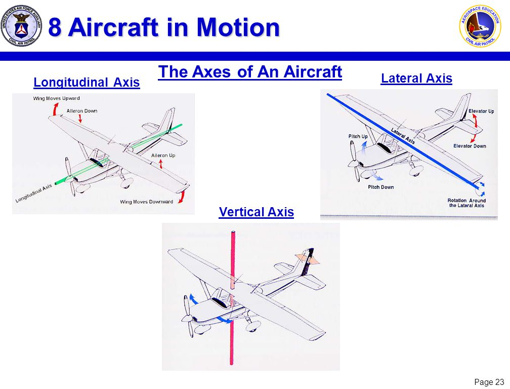 Page 23 The Axes of An Aircraft 8 Aircraft in Motion Lateral Axis Longitudinal Axis Vertical Axis