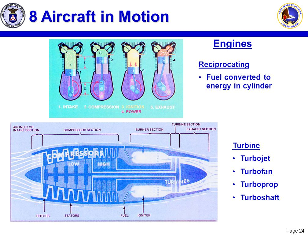 Page 24 Engines 8 Aircraft in Motion Reciprocating Fuel converted to energy in cylinder Turbine Turbojet Turbofan Turboprop Turboshaft