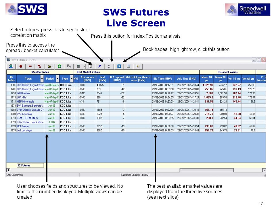 17 SWS Futures Live Screen User chooses fields and structures to be viewed. No limit to the number displayed. Multiple views can be created Book trade