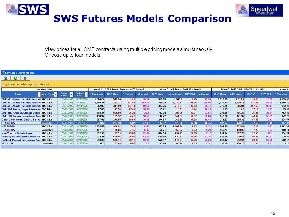 19 SWS Futures Models Comparison View prices for all CME contracts using multiple pricing models simultaneously. Choose up to four models.