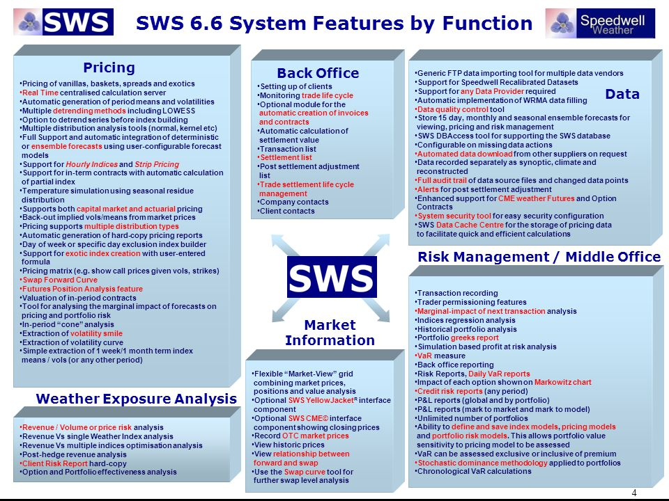 25 Speedwell Weather System Middle Office Portfolio Models Index Models can be specified to tailor aspects of pricing related to Index formation Option Pricing Models can be configured to set up specifications for pricing a structure Portfolio Risk Models can be specified along with different combinations of Index and Option models for each one Middle Office can override traders pricing parameters to give greater objectivity to portfolio valuations when marking to model