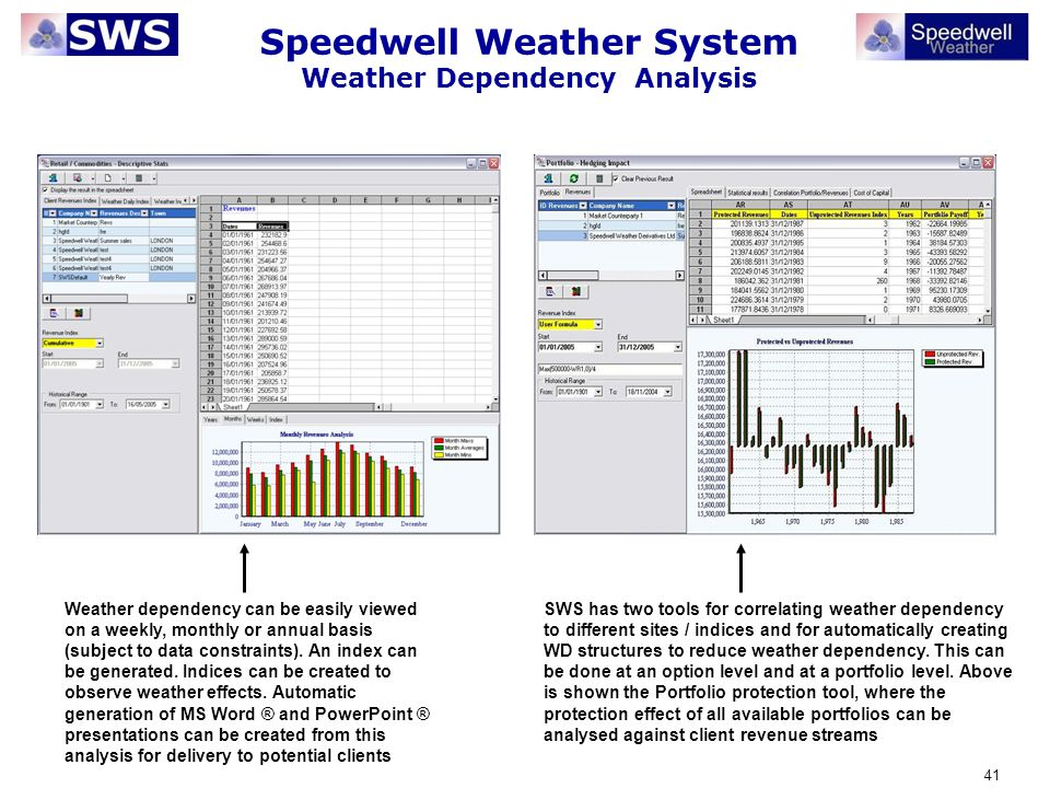 41 Speedwell Weather System Weather Dependency Analysis Weather dependency can be easily viewed on a weekly, monthly or annual basis (subject to data