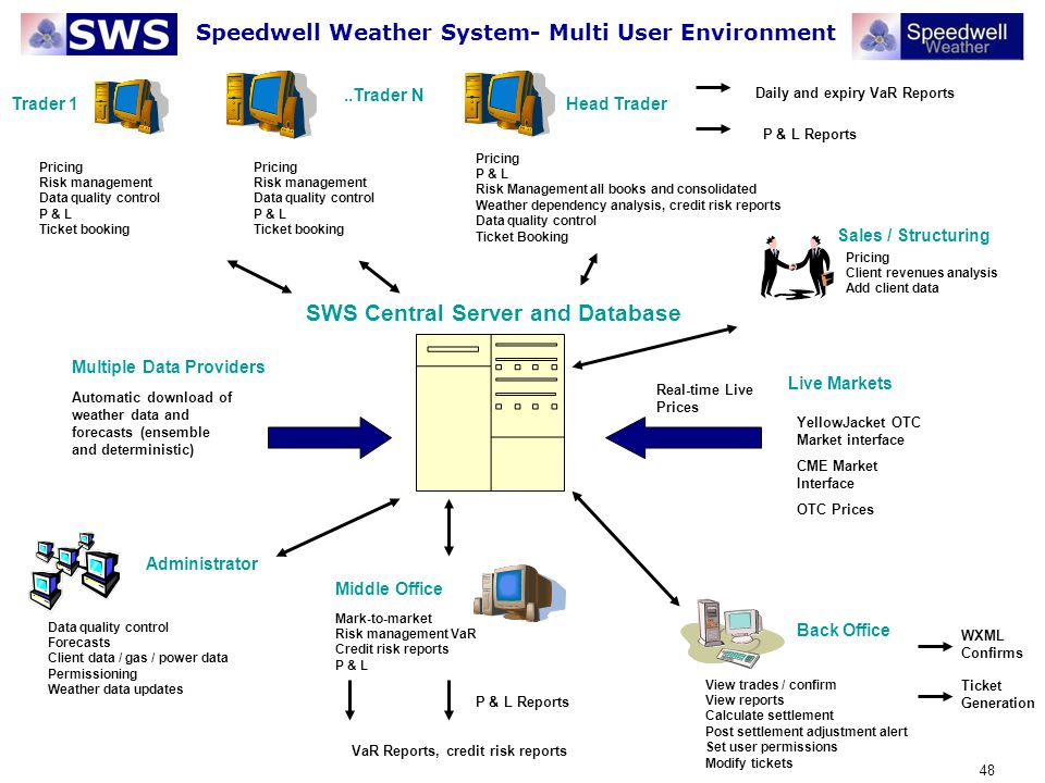 48 Automatic download of weather data and forecasts (ensemble and deterministic) Trader 1..Trader N Sales / Structuring Administrator Middle Office Ba