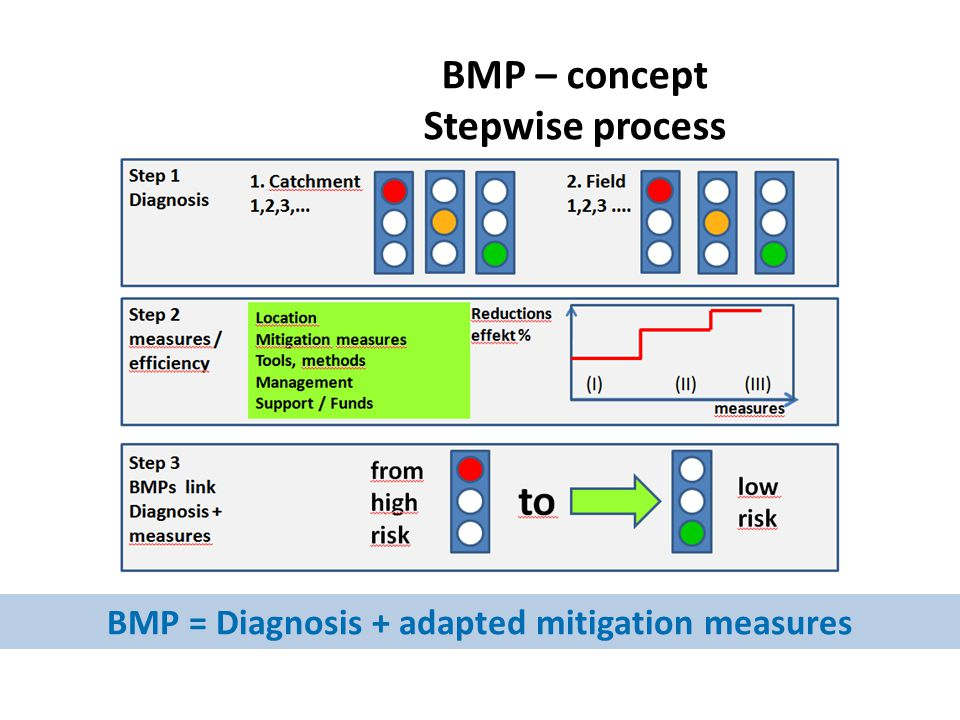 BMP – concept Stepwise process BMP = Diagnosis + adapted mitigation measures