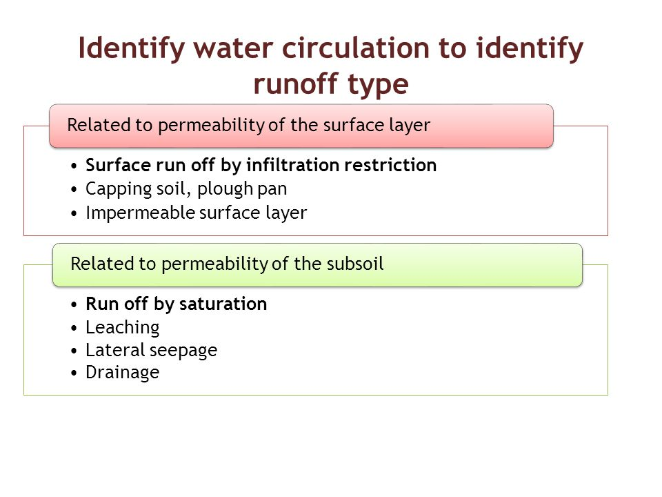 Identify water circulation to identify runoff type Surface run off by infiltration restriction Capping soil, plough pan Impermeable surface layer Related to permeability of the surface layer Run off by saturation Leaching Lateral seepage Drainage Related to permeability of the subsoil