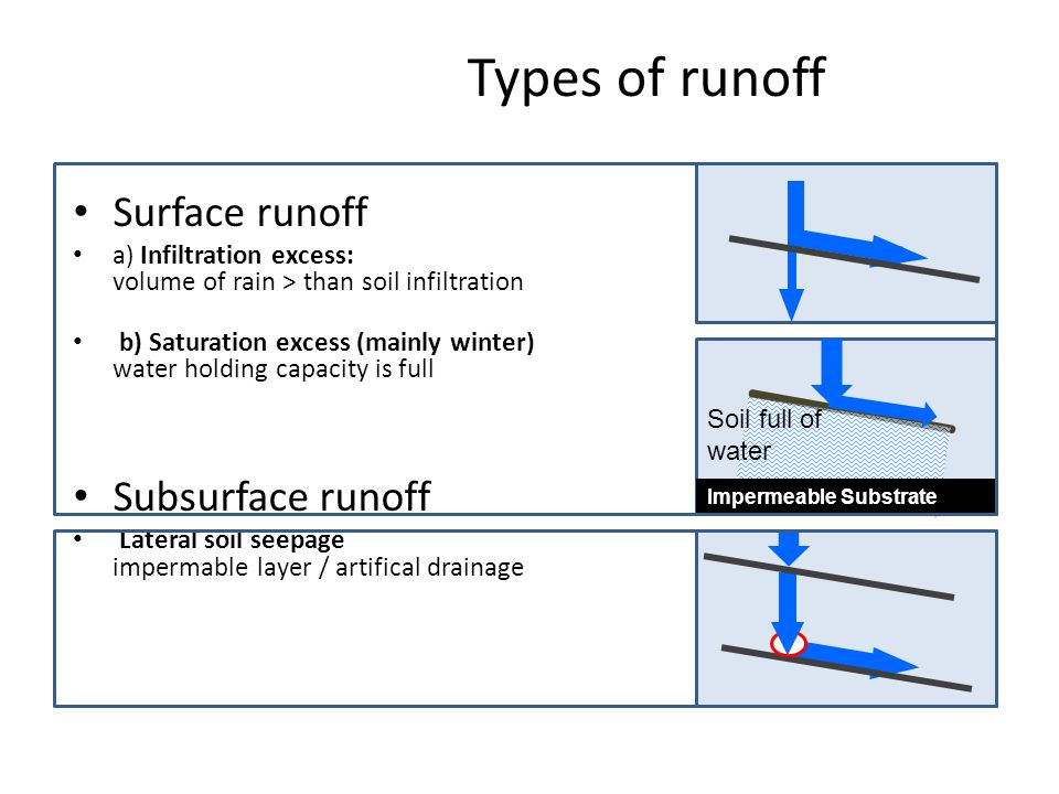 Types of runoff Surface runoff a) Infiltration excess: volume of rain > than soil infiltration b) Saturation excess (mainly winter) water holding capacity is full Subsurface runoff Lateral soil seepage impermable layer / artifical drainage Impermeable Substrate Soil full of water