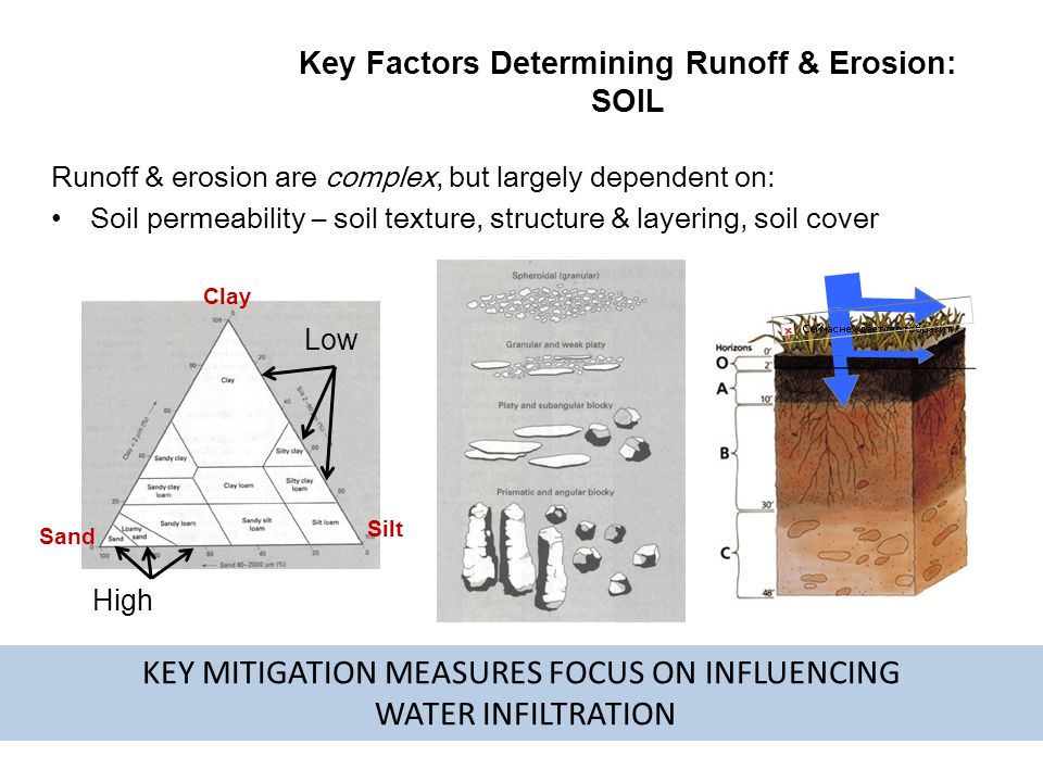 Key Factors Determining Runoff & Erosion: SOIL Runoff & erosion are complex, but largely dependent on: Soil permeability – soil texture, structure & layering, soil cover High Low Clay Sand Silt KEY MITIGATION MEASURES FOCUS ON INFLUENCING WATER INFILTRATION