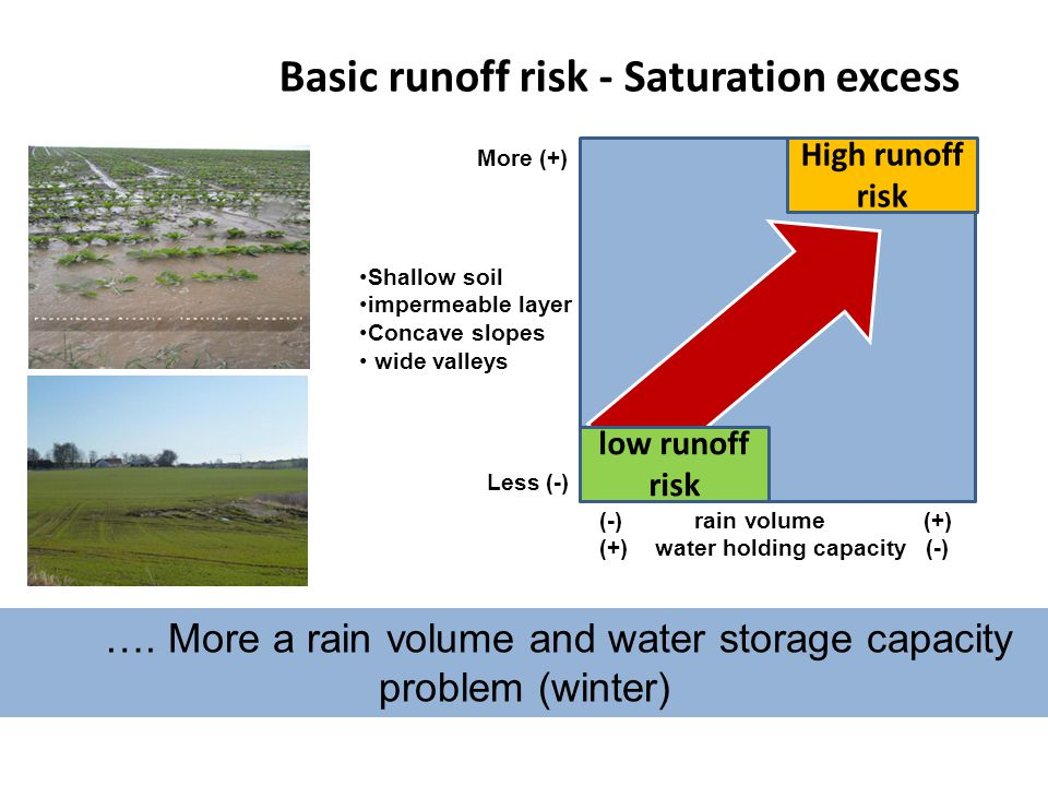 Basic runoff risk - Saturation excess More (+) Less (-) (-) rain volume (+) (+) water holding capacity (-) High runoff risk low runoff risk Shallow soil impermeable layer Concave slopes wide valleys ….