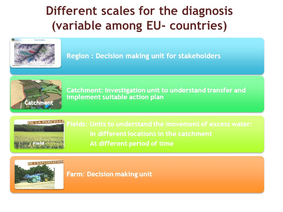 Different scales for the diagnosis (variable among EU- countries) Catchment Area