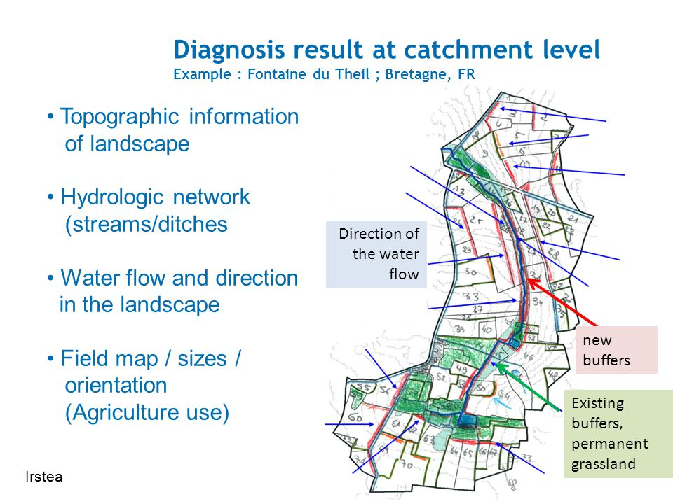 Diagnosis result at catchment level Example : Fontaine du Theil ; Bretagne, FR Topographic information of landscape Hydrologic network (streams/ditches Water flow and direction in the landscape Field map / sizes / orientation (Agriculture use) Direction of the water flow Existing buffers, permanent grassland new buffers Irstea