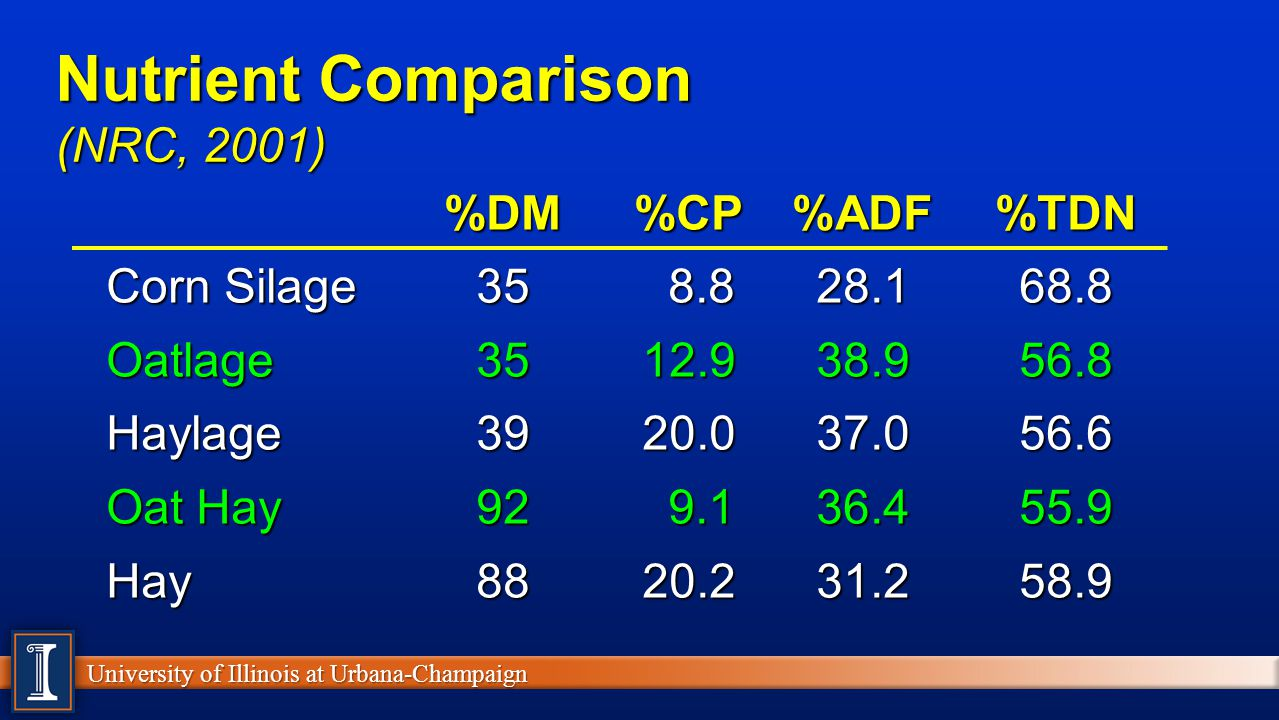University of Illinois at Urbana-Champaign Nutrient Comparison (NRC, 2001) %DM%CP%ADF%TDN %DM%CP%ADF%TDN Corn Silage35 8.828.168.8 Oatlage3512.938.956