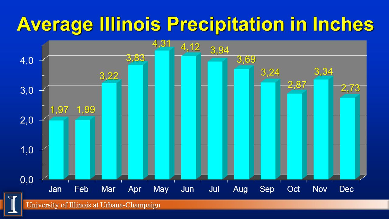 University of Illinois at Urbana-Champaign Illinois Weather Median Date of 28°F Freeze Based on 1981-2010 Averages Oct 1 to 10 Oct 11 to 20 Oct 21 to 31 Nov 1 to 10
