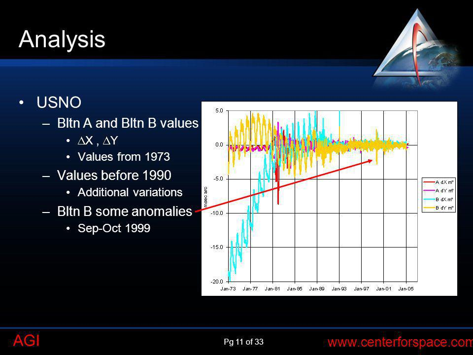 Pg 11 of 33 www.centerforspace.com AGI Analysis USNO –Bltn A and Bltn B values X, Y Values from 1973 –Values before 1990 Additional variations –Bltn B