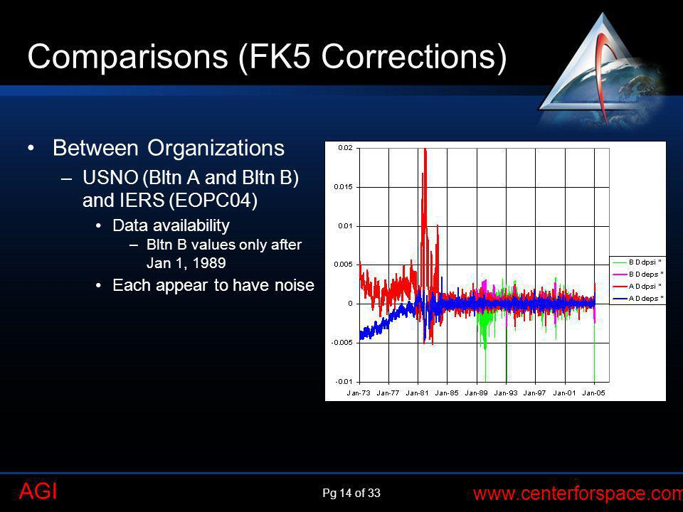 Pg 14 of 33 www.centerforspace.com AGI Comparisons (FK5 Corrections) Between Organizations –USNO (Bltn A and Bltn B) and IERS (EOPC04) Data availabili
