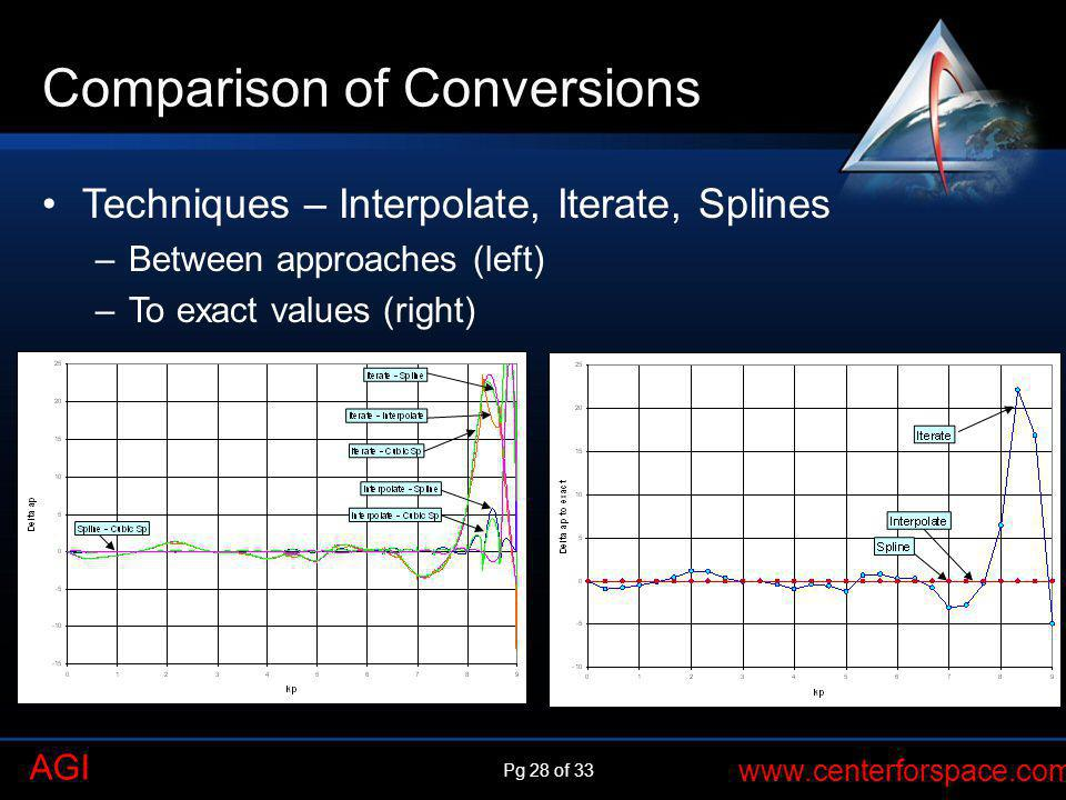 Pg 28 of 33 www.centerforspace.com AGI Comparison of Conversions Techniques – Interpolate, Iterate, Splines –Between approaches (left) –To exact value