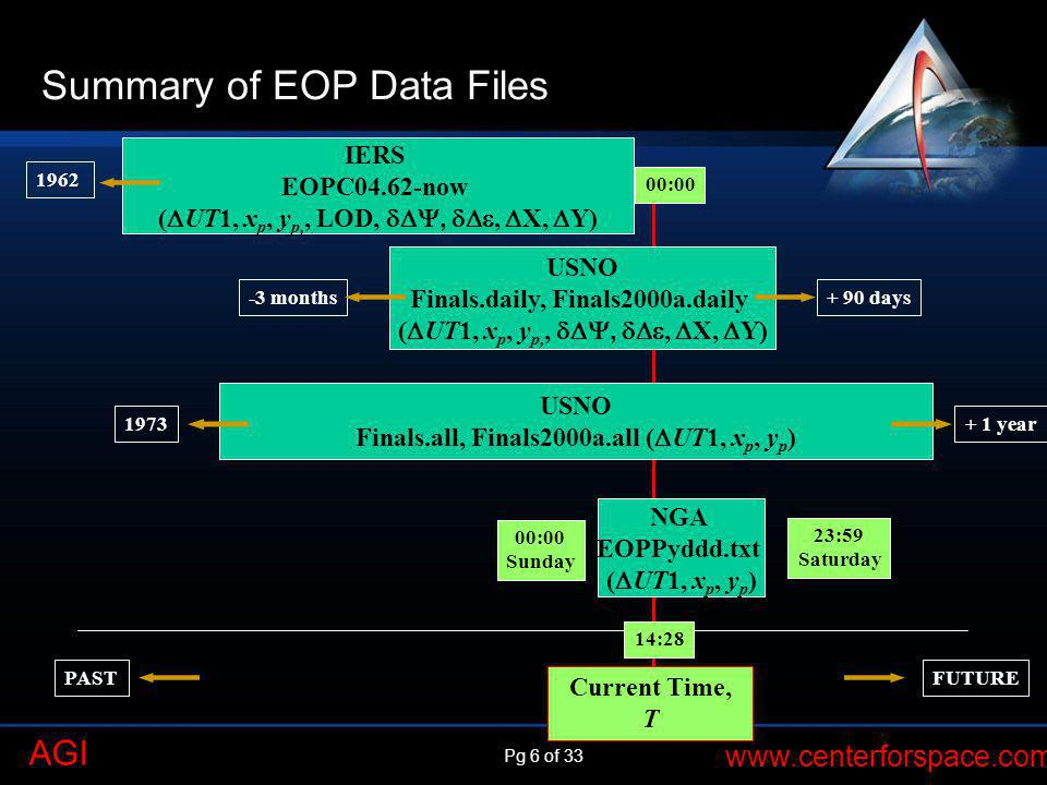 Pg 6 of 33 www.centerforspace.com AGI Summary of EOP Data Files Current Time, T 00:00 Sunday 14:28 23:59 Saturday IERS EOPC04.62-now ( UT1, x p, y p,,