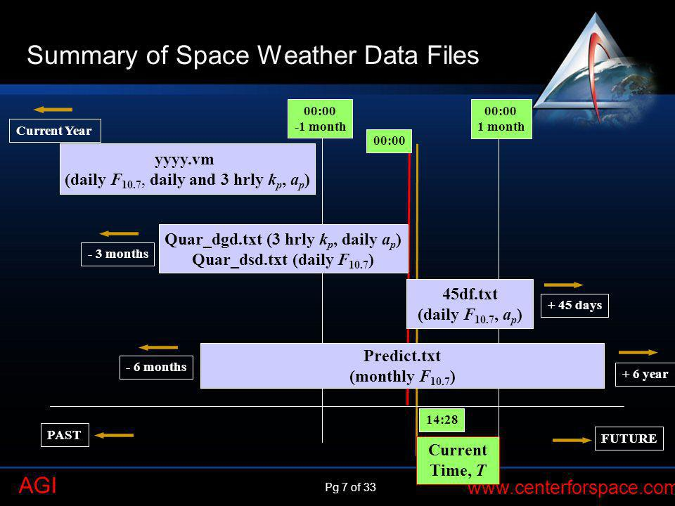 Pg 7 of 33 www.centerforspace.com AGI Summary of Space Weather Data Files Current Time, T 00:00 -1 month 14:28 00:00 1 month Quar_dgd.txt (3 hrly k p,