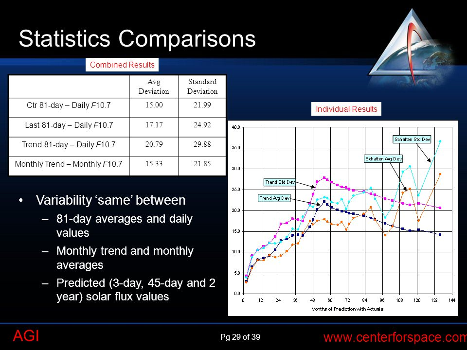 Pg 29 of 39 www.centerforspace.com AGI Statistics Comparisons Combined Results Individual Results Avg Deviation Standard Deviation Ctr 81-day – Daily F10.7 15.0021.99 Last 81-day – Daily F10.7 17.1724.92 Trend 81-day – Daily F10.7 20.7929.88 Monthly Trend – Monthly F10.7 15.3321.85 Variability same between –81-day averages and daily values –Monthly trend and monthly averages –Predicted (3-day, 45-day and 2 year) solar flux values