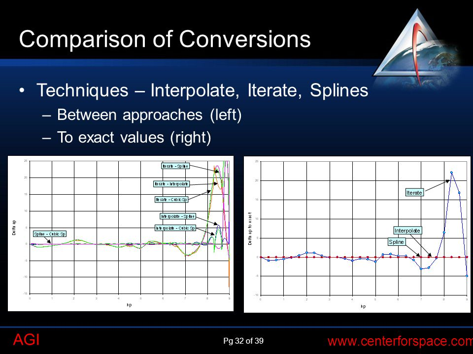 Pg 32 of 39 www.centerforspace.com AGI Comparison of Conversions Techniques – Interpolate, Iterate, Splines –Between approaches (left) –To exact values (right)