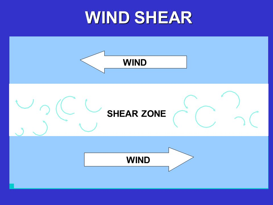 WIND SHEAR ZONE WIND WIND SHEAR