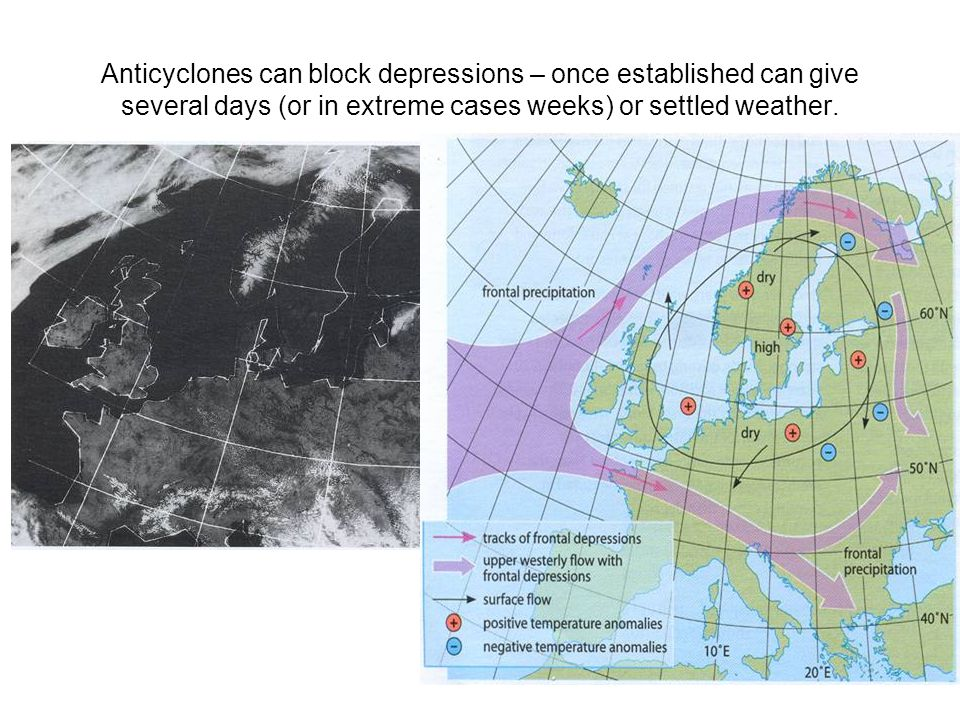 Anticyclones can block depressions – once established can give several days (or in extreme cases weeks) or settled weather.