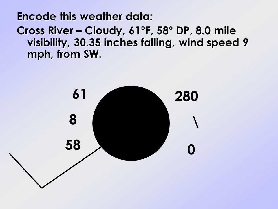 Encode this weather data: Cross River – Cloudy, 61°F, 58° DP, 8.0 mile visibility, 30.35 inches falling, wind speed 9 mph, from SW. 61 58 8 280 \ 0