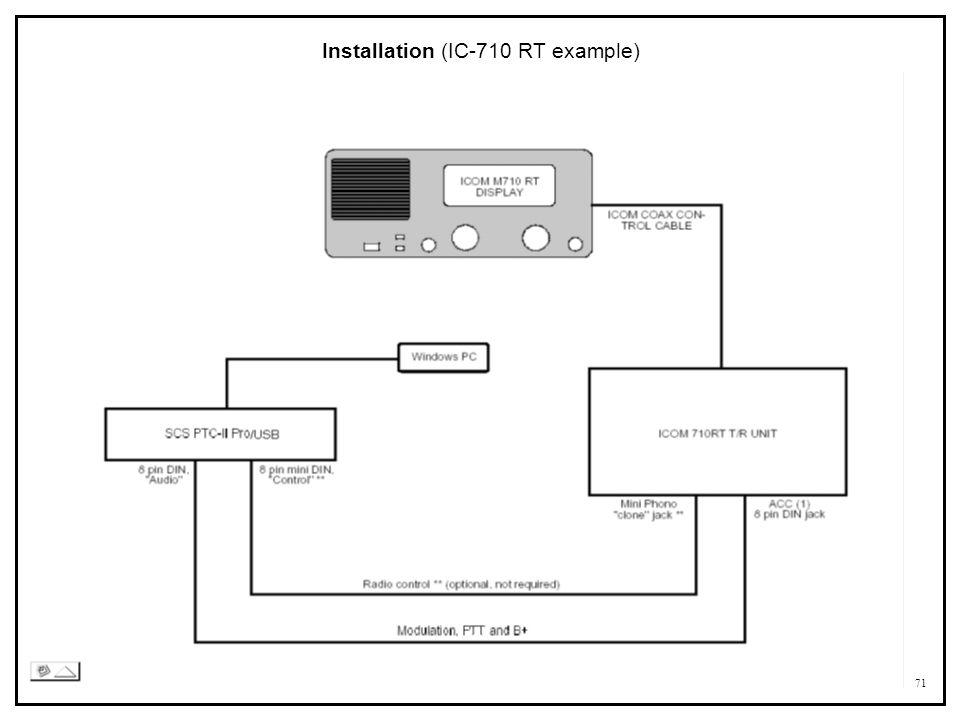 71 Installation (IC-710 RT example)