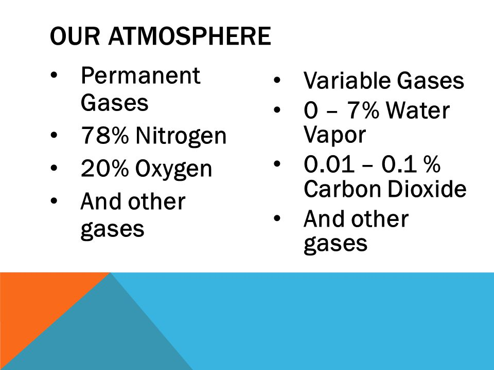 OUR ATMOSPHERE Permanent Gases 78% Nitrogen 20% Oxygen And other gases Variable Gases 0 – 7% Water Vapor 0.01 – 0.1 % Carbon Dioxide And other gases