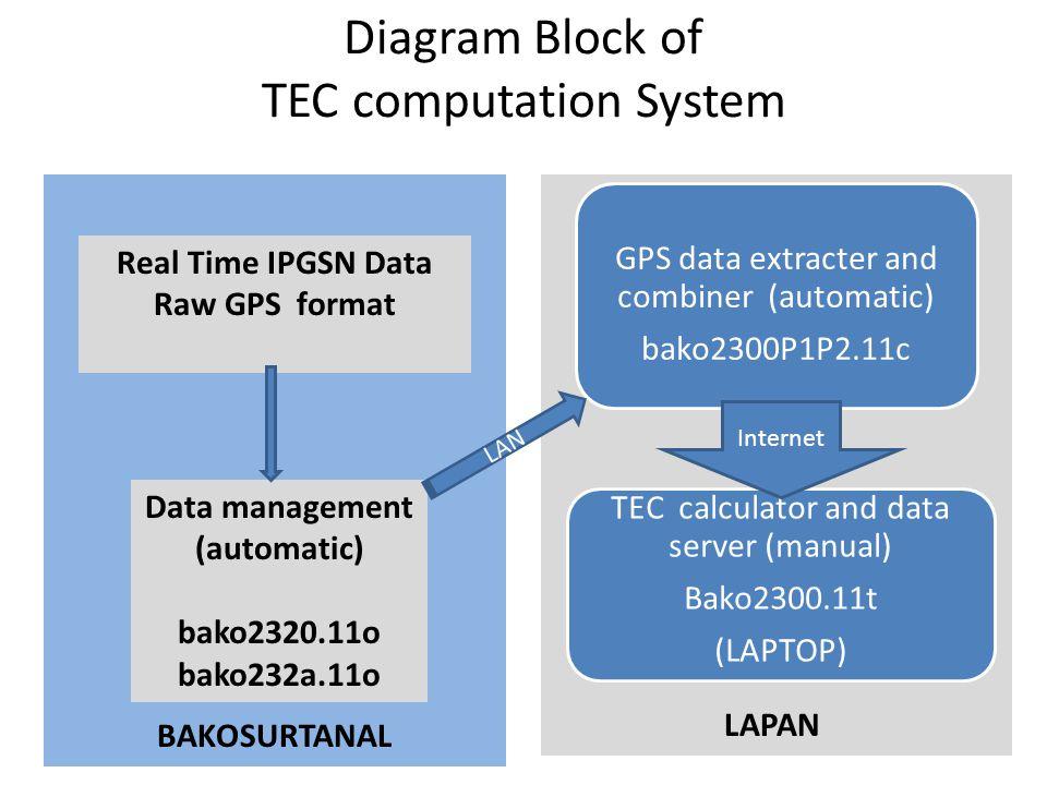 Diagram Block of TEC computation System BAKOSURTANAL Real Time IPGSN Data Raw GPS format GPS data extracter and combiner (automatic) bako2300P1P2.11c