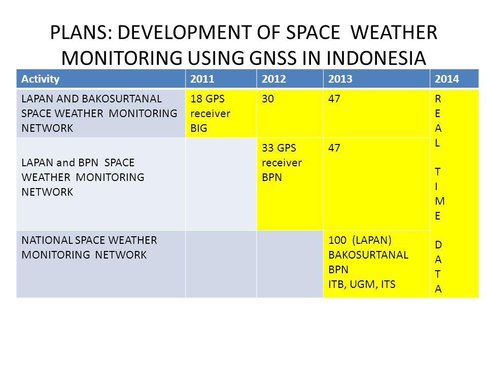 PLANS: DEVELOPMENT OF SPACE WEATHER MONITORING USING GNSS IN INDONESIA Activity2011201220132014 LAPAN AND BAKOSURTANAL SPACE WEATHER MONITORING NETWOR