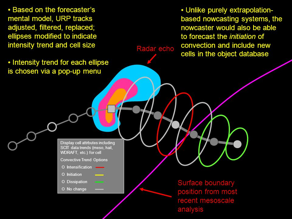 Based on the forecasters mental model, URP tracks adjusted, filtered, replaced; ellipses modified to indicate intensity trend and cell size Intensity trend for each ellipse is chosen via a pop-up menu Display cell attrbutes including SCIT data trends (meso, hail, WDRAFT, etc.) for cell Convective Trend Options O Intensification O Initiation O Dissipation O No change Radar echo Surface boundary position from most recent mesoscale analysis Unlike purely extrapolation- based nowcasting systems, the nowcaster would also be able to forecast the initiation of convection and include new cells in the object database