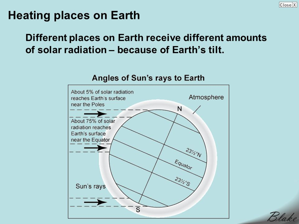 Heating places on Earth Different places on Earth receive different amounts of solar radiation – because of Earths tilt.
