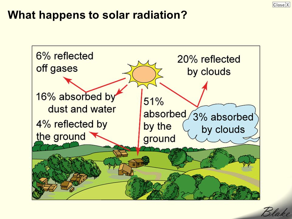 What happens to solar radiation?