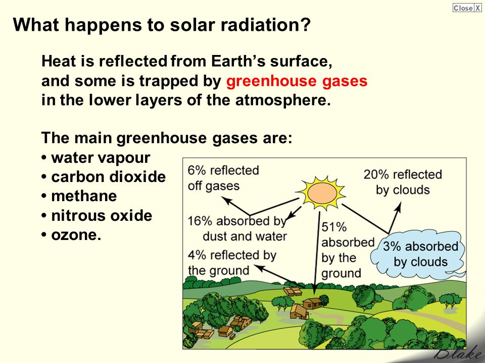 Heat is reflected from Earths surface, and some is trapped by greenhouse gases in the lower layers of the atmosphere. The main greenhouse gases are: w
