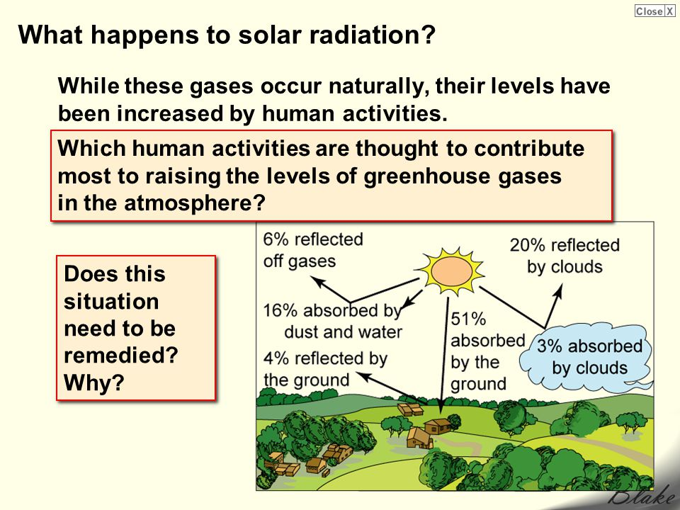 What happens to solar radiation? While these gases occur naturally, their levels have been increased by human activities. Does this situation need to