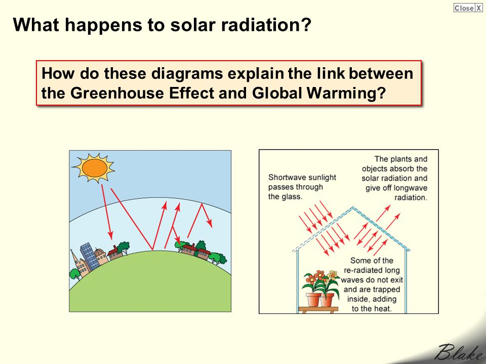 What happens to solar radiation? How do these diagrams explain the link between the Greenhouse Effect and Global Warming?