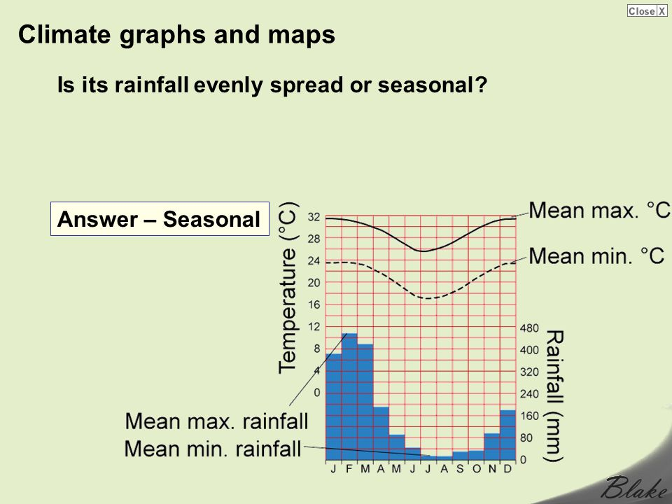 Climate graphs and maps Is its rainfall evenly spread or seasonal? Answer – Seasonal