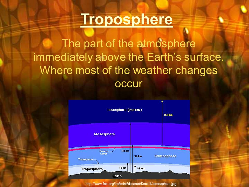 Troposphere The part of the atmosphere immediately above the Earths surface.