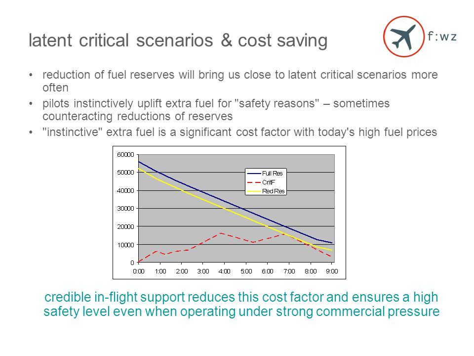 latent critical scenarios & cost saving reduction of fuel reserves will bring us close to latent critical scenarios more often pilots instinctively uplift extra fuel for safety reasons – sometimes counteracting reductions of reserves instinctive extra fuel is a significant cost factor with today s high fuel prices credible in-flight support reduces this cost factor and ensures a high safety level even when operating under strong commercial pressure