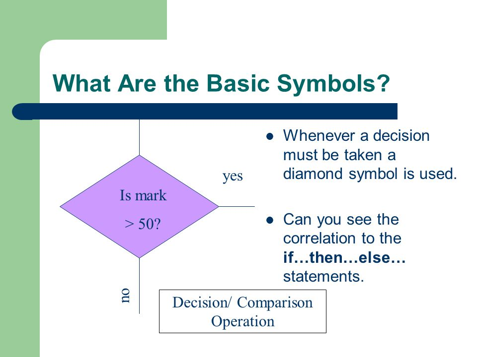 What Are the Basic Symbols? Whenever a decision must be taken a diamond symbol is used. Can you see the correlation to the if…then…else… statements. n