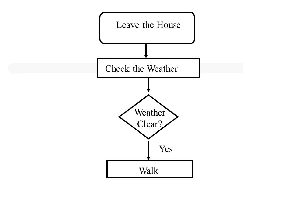 Leave the House Check the Weather Weather Clear? Yes Walk