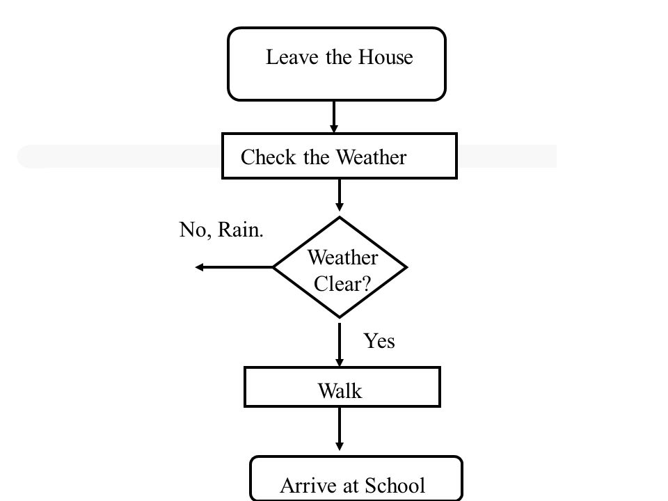Leave the House Check the Weather Weather Clear? Yes Walk Arrive at School No, Rain.